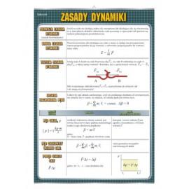 Zasady dynamiki - plansza dydaktyczna