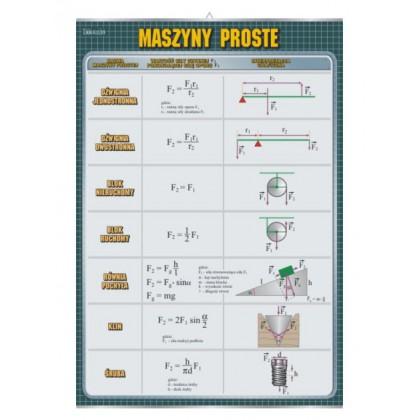 Maszyny proste - plansza dydaktyczna