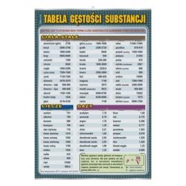 Tabela gęstości substancji - plansza edukacyjna