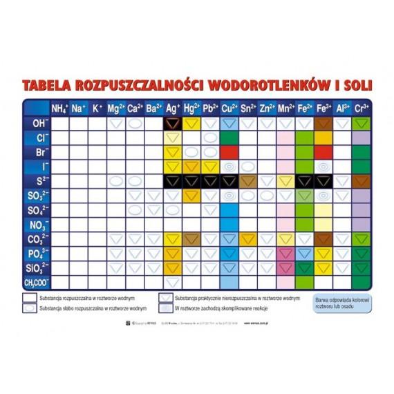Tabela rozpuszczalności 140x100
