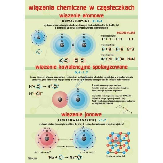 Wiązania chemiczne - ścienna plansza dydaktyczna
